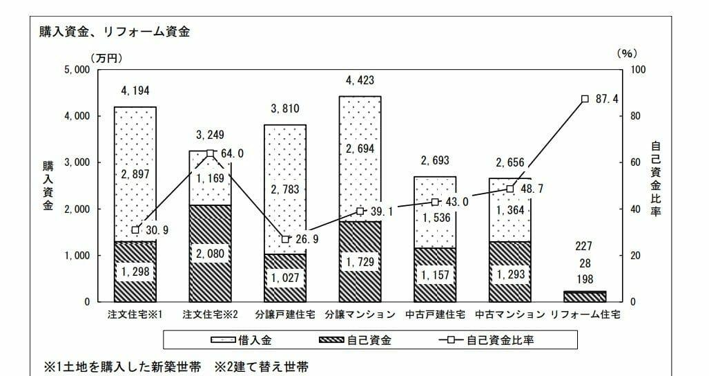 リフォーム資金と自己資金比率