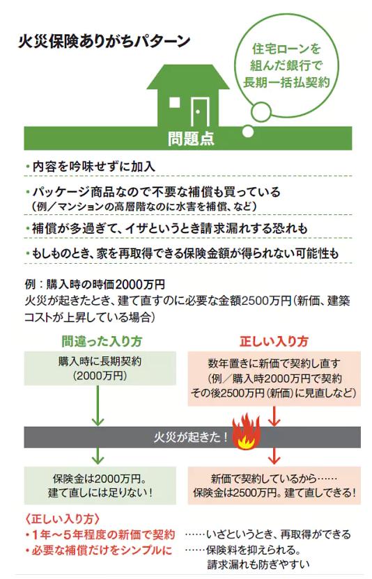 火災保険の落とし穴