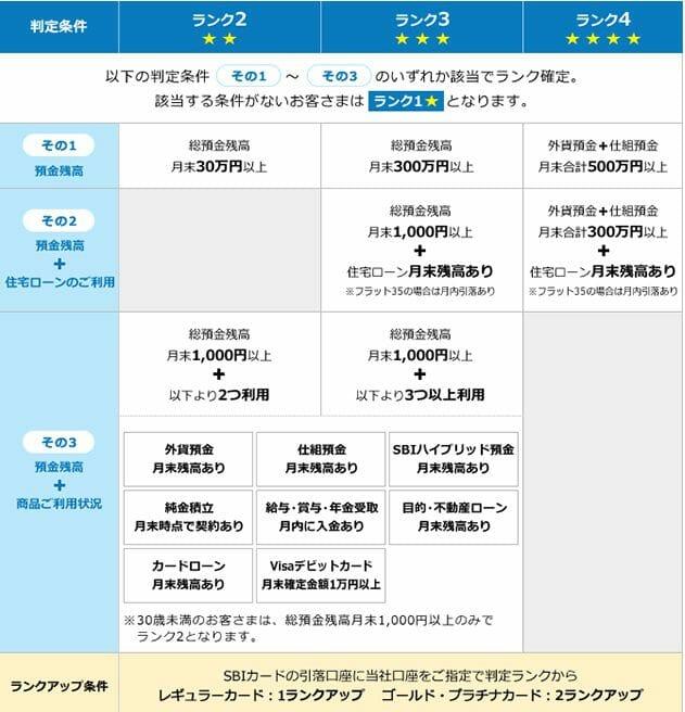 住信SBIネット銀行のスマートプログラムのランク基準