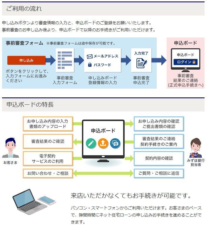 みずほ銀行の住宅ローンのネット申し込みの手順