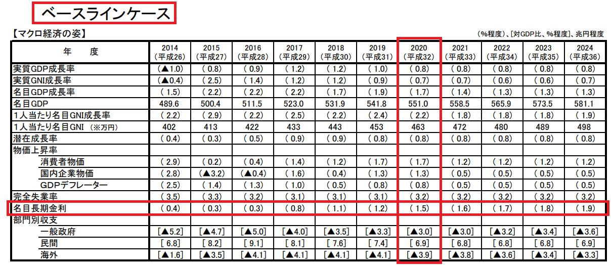 内閣府の長期金利の試算(ベースラインケース)