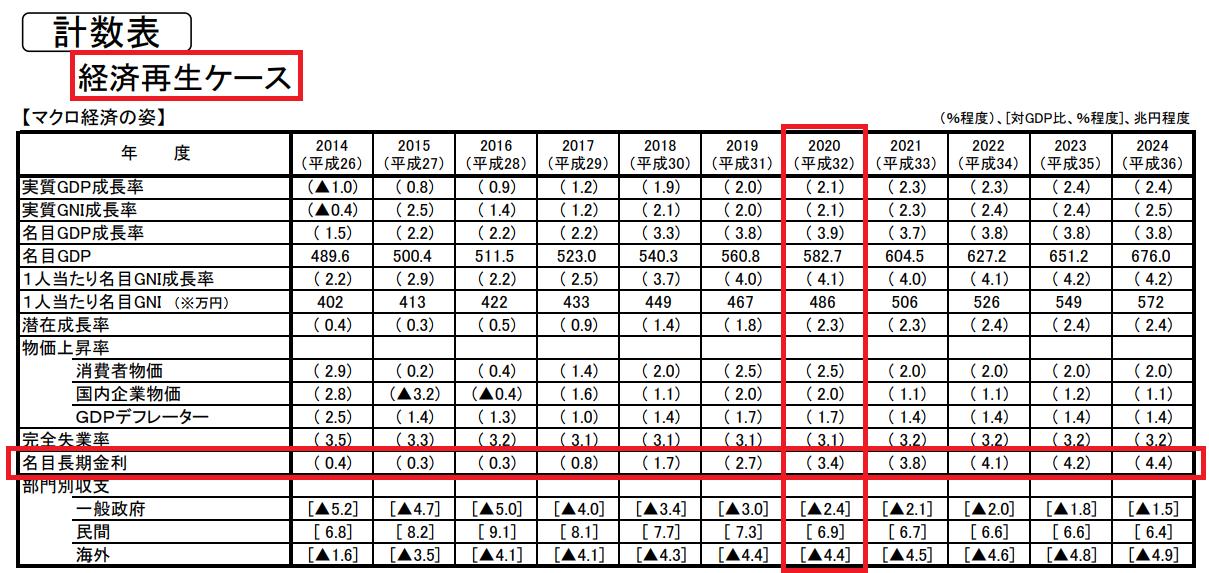 内閣府の長期金利の試算(経済再生ケース)