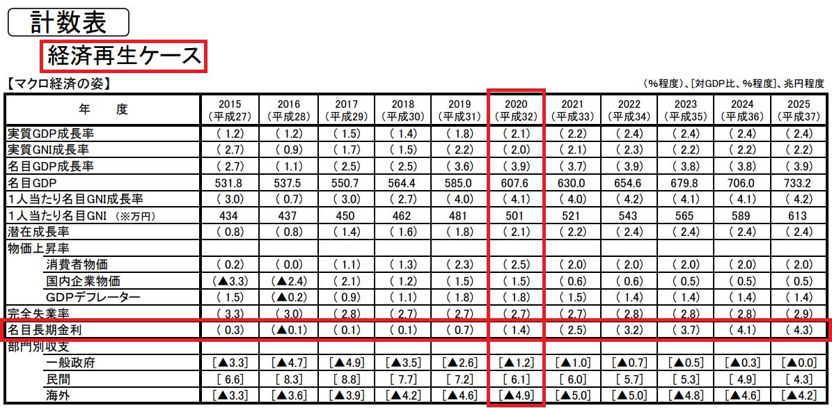 内閣府の長期金利の試算(経済再生ケース)2017