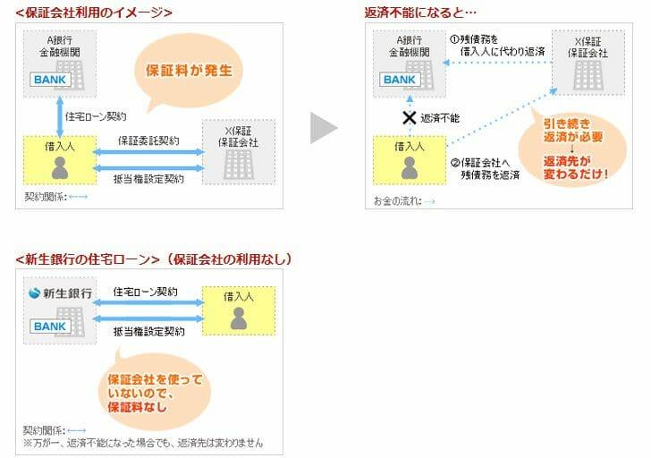 住宅ローンの保証料の仕組み