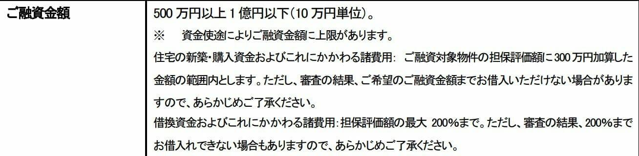 住信SBIネット銀行の住宅ローンの審査基準について(借入可能限度額)