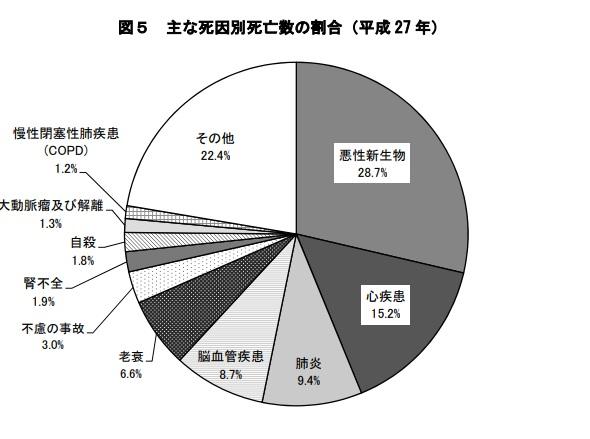日本人の死因