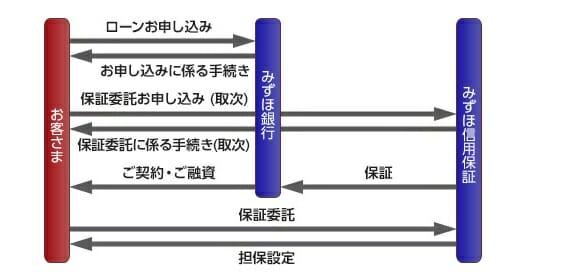 みずほ銀行の住宅ローンの保証会社
