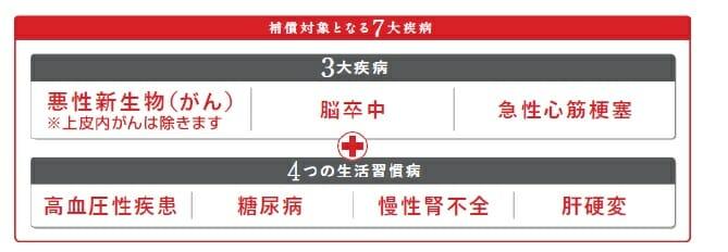 三菱UFJ銀行の住宅ローンの7大疾病の保障内容