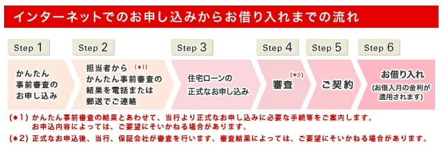 三菱UFJ銀行の住宅ローンの審査の流れ