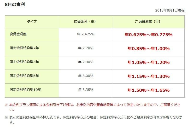 三井住友銀行の2018年8月の住宅ローン金利