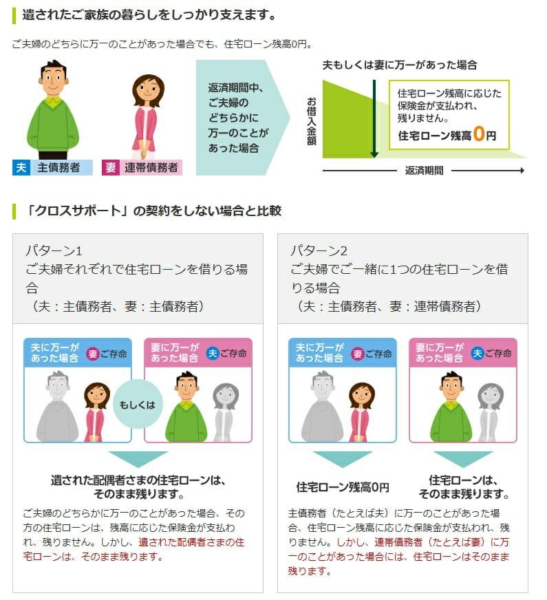連生団体信用生命保険付住宅ローン(「クロスサポート」)