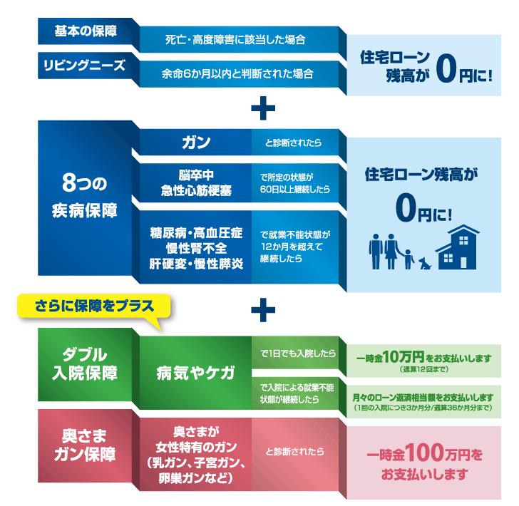 横浜銀行の8疾病保障特約