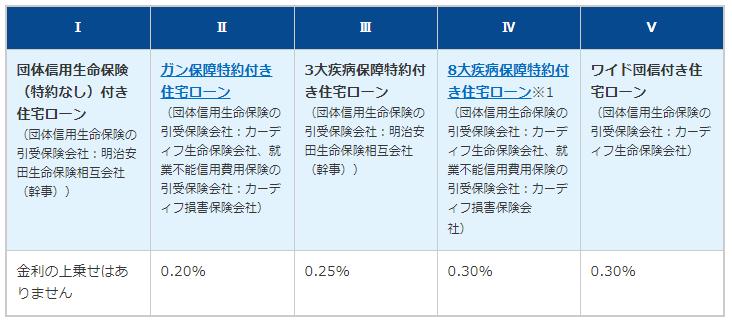 横浜銀行の団信・疾病保障特約の一覧