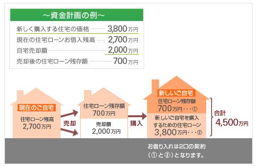 横浜銀行の住み替え住宅ローン