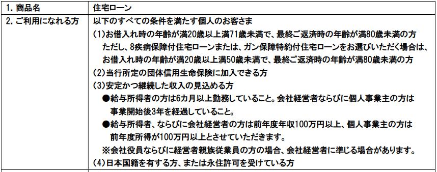 イオン銀行の住宅ローンの審査基準(利用できる人)