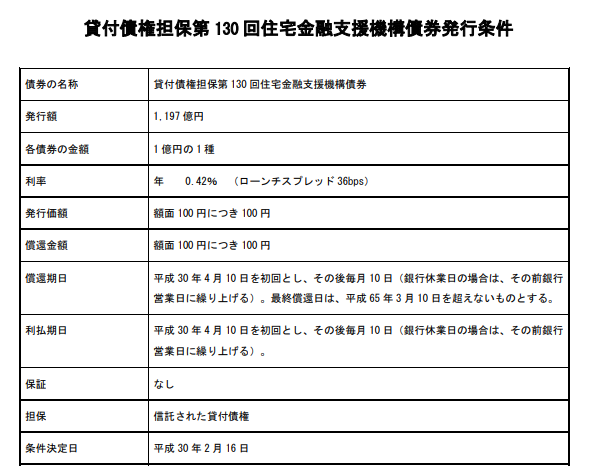 住宅金融支援機構債券発行条件(130回)
