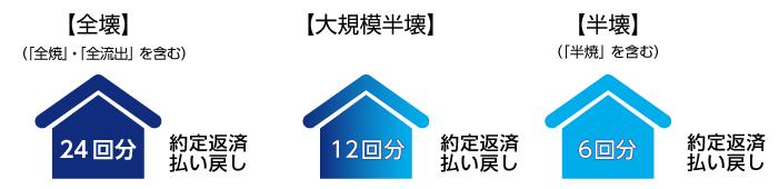 みずほ銀行の自然災害支援ローン・約定返済プラン払い戻し回数