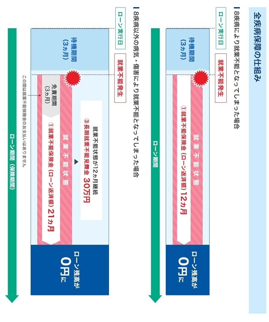 住信SBIネット銀行のフラット35の全疾病保障