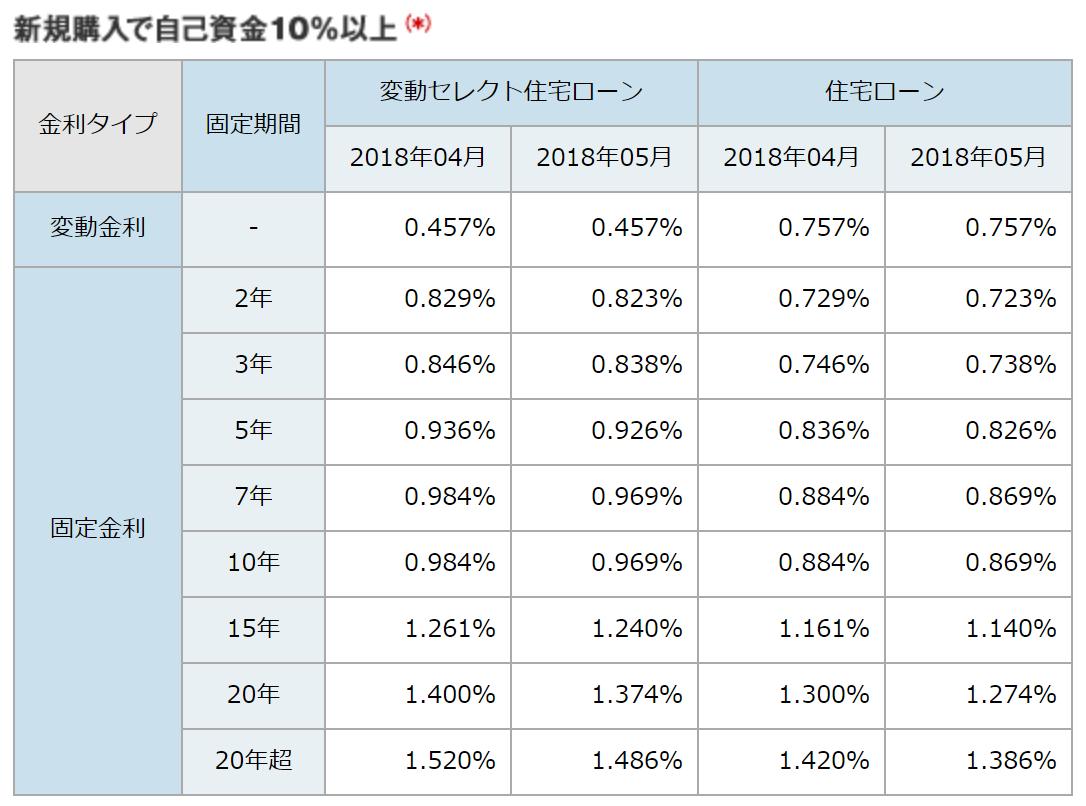ソニー銀行の住宅ローン金利・新規購入で自己資金10%以上(2018年5月)