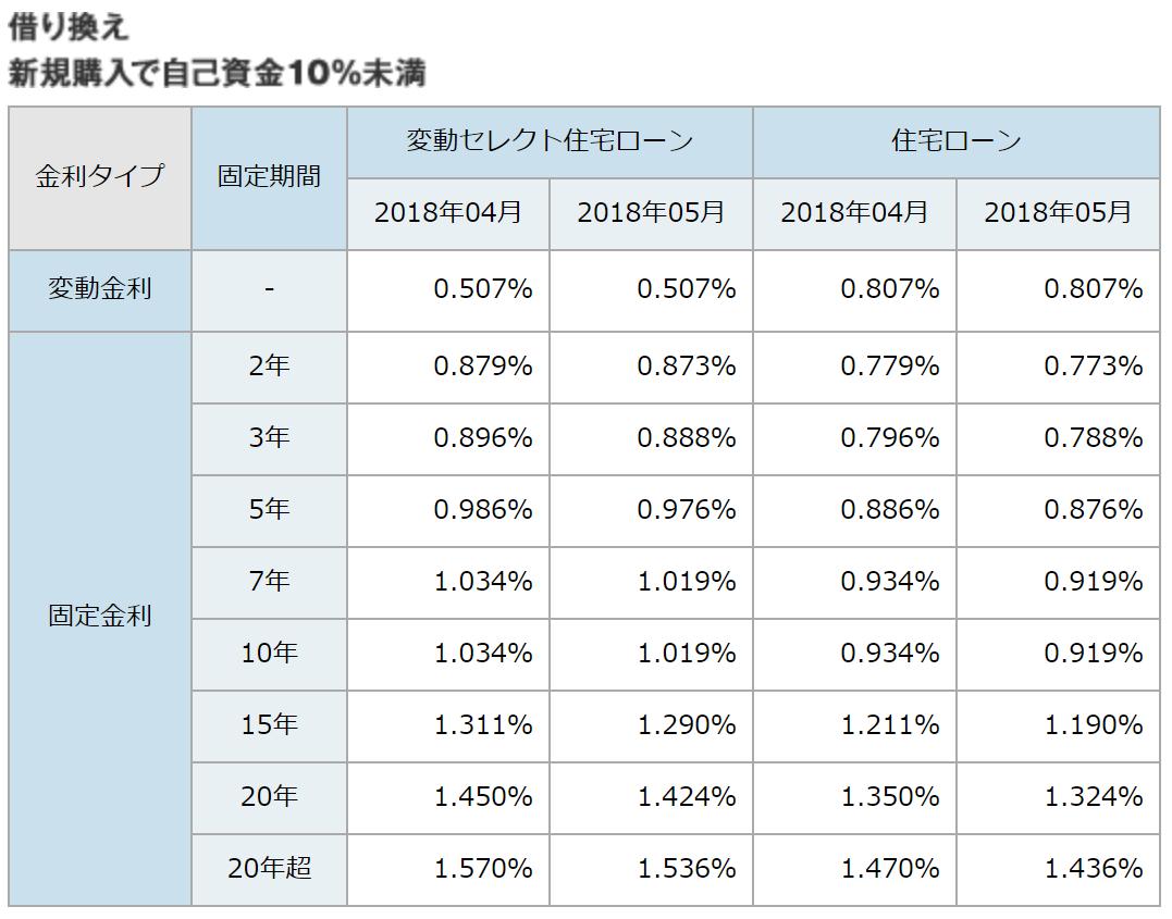 ソニー銀行の住宅ローン金利・借り換えまたは新規購入で自己資金10%未満(2018年5月)