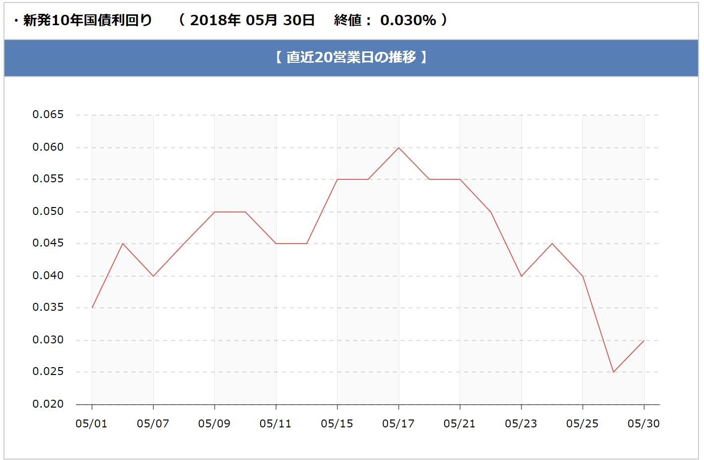 長期金利の推移(2018年5月)