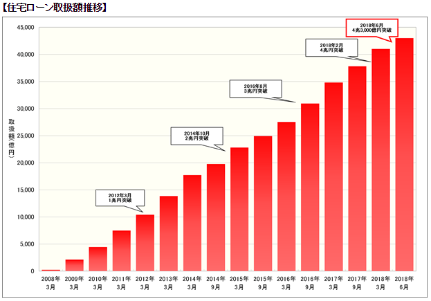 住信SBIネット銀行が4兆3,000億円の融資実行