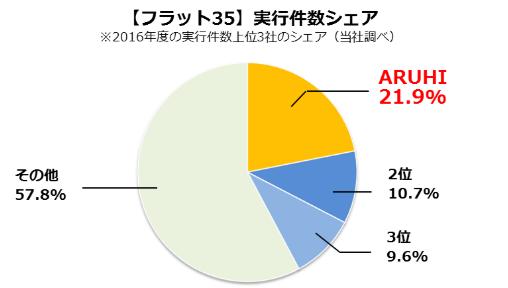 フラット35シェアグラフ(2016年度)