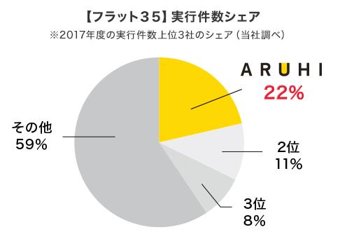 フラット35シェアグラフ(2017年度)