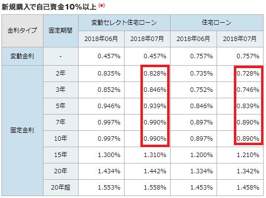 ソニー銀行の住宅ローン金利・新規購入で自己資金10%以上(2018年7月)