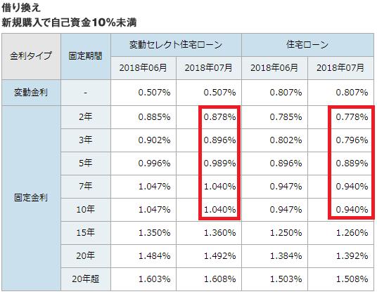 ソニー銀行の住宅ローン金利・借り換えまたは新規購入で自己資金10%未満(2018年7月)