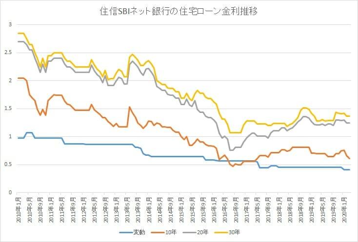 住信SBIネット銀行の金利推移