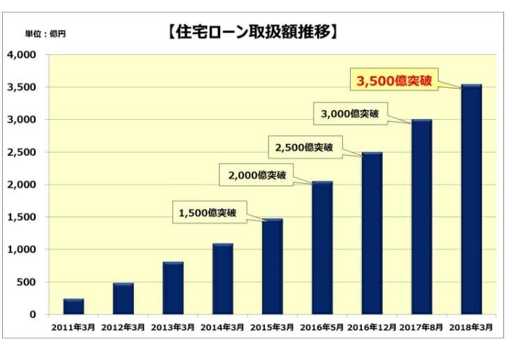 SBIマネープラザの住宅ローンの取扱額推移