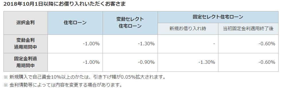 ソニー銀行の住宅ローンの金利優遇幅