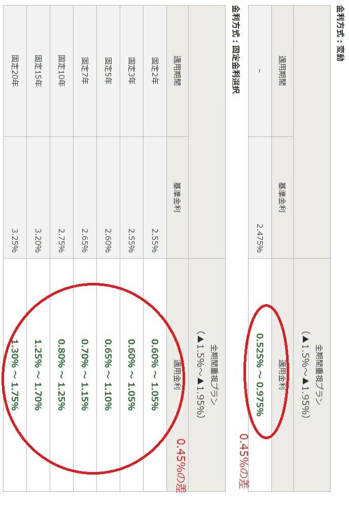 みずほ銀行の2018年11月の住宅ローン金利