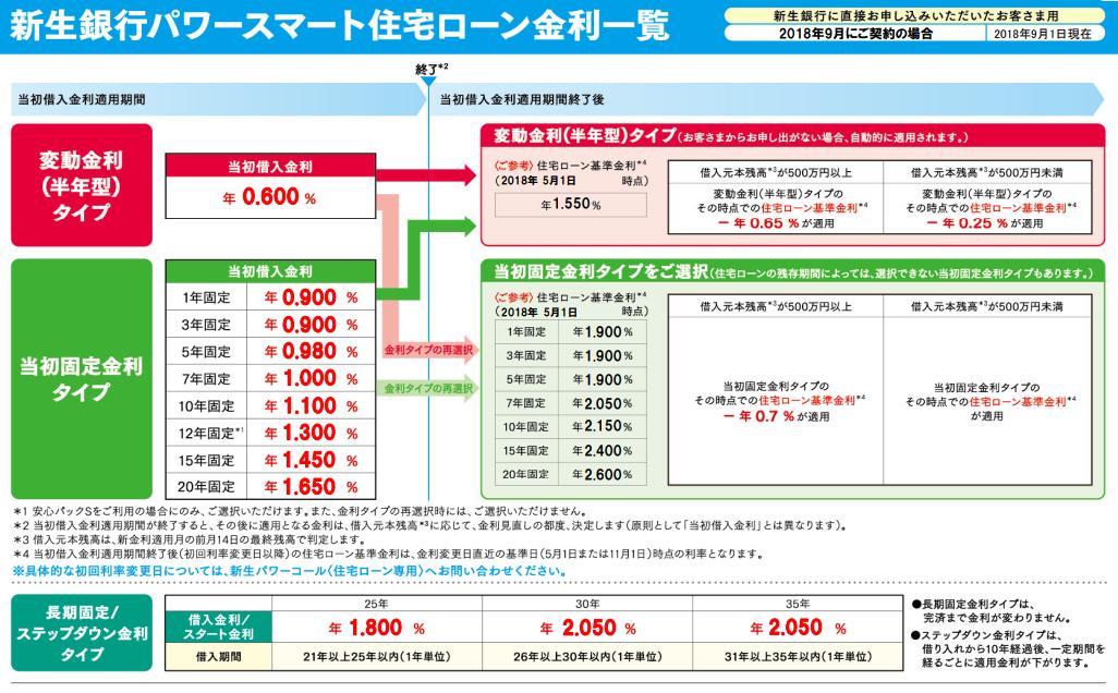 新生銀行の住宅ローン金利一覧(2018年9月)