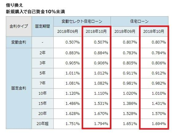 ソニー銀行の2018年10月の住宅ローン金利(借り換え)