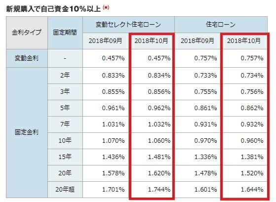 ソニー銀行の2018年10月の住宅ローン金利(新規購入)