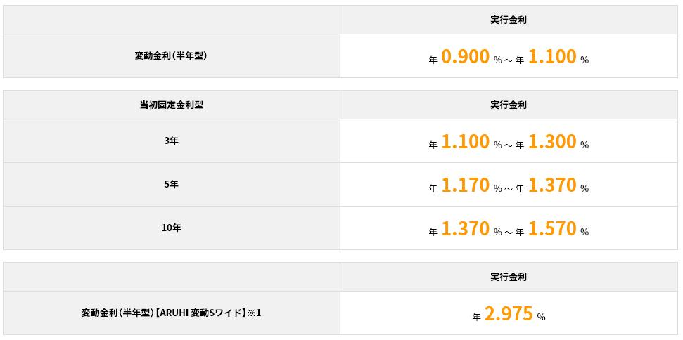 ARUHI 変動Sの2018年11月の金利