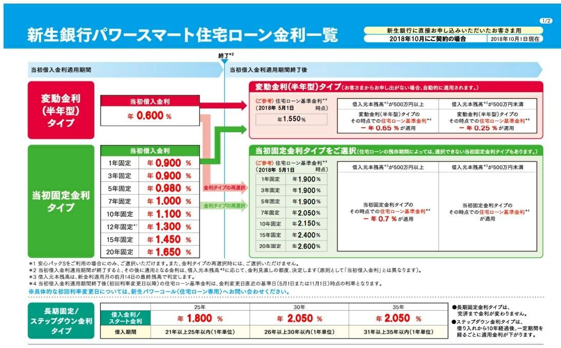 新生銀行の2018年10月の住宅ローン金利