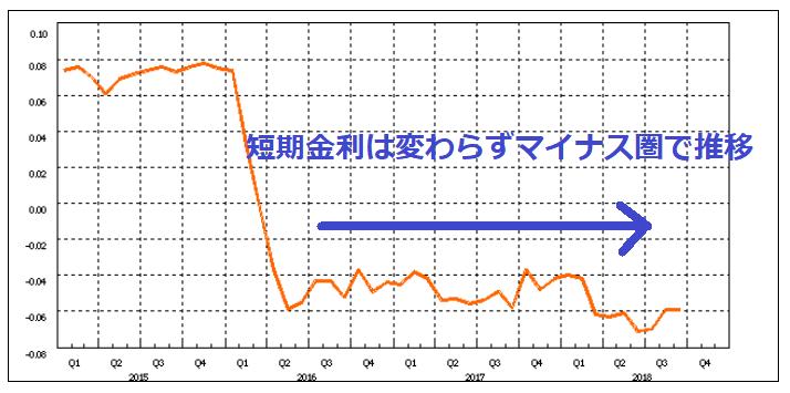 無担保コールオーバーナイトものの金利推移(2018年10月30日)