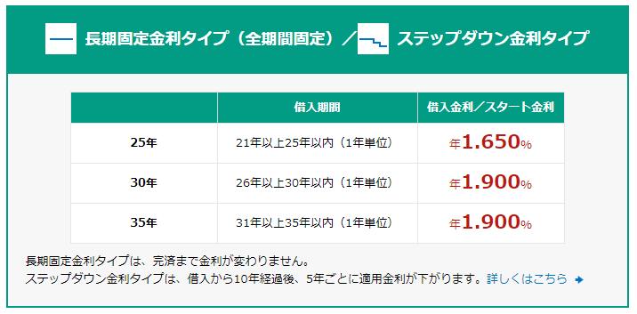 新生銀行のステップダウン金利(2019年1月)
