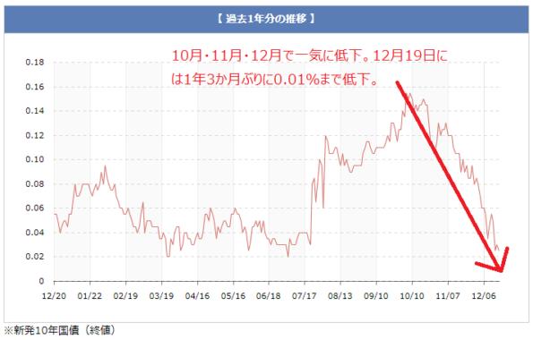10年もの国債(長期金利)の金利推移12月18日時点