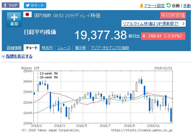 日経平均株価(2018年12月25日時点)