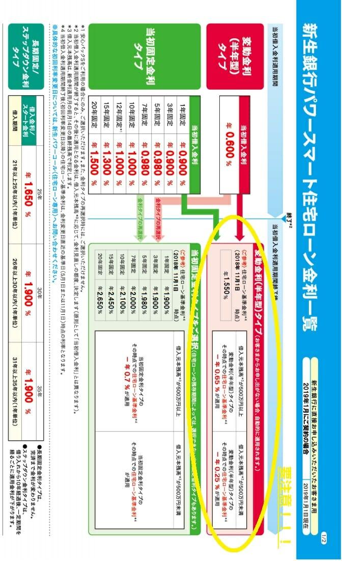 新生銀行の2019年1月の住宅ローン金利