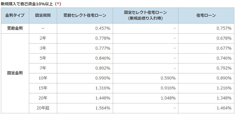 ソニー銀行の住宅ローン金利(自己資金10%以上)_2019年2月
