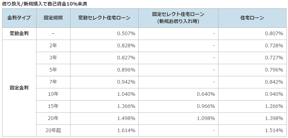 ソニー銀行の住宅ローン金利(自己資金10%未満)_2019年2月