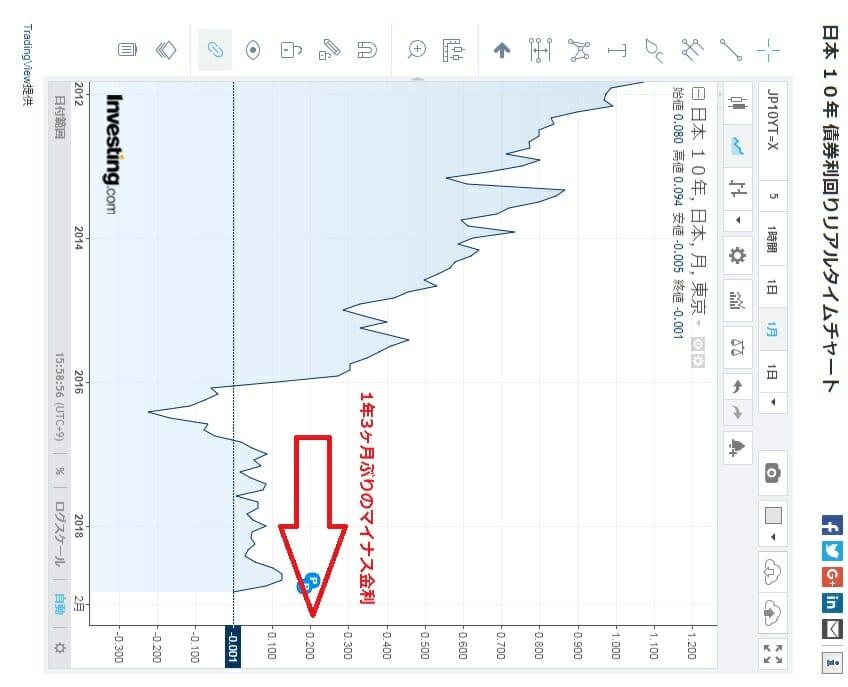 長期金利の過去6年の推移