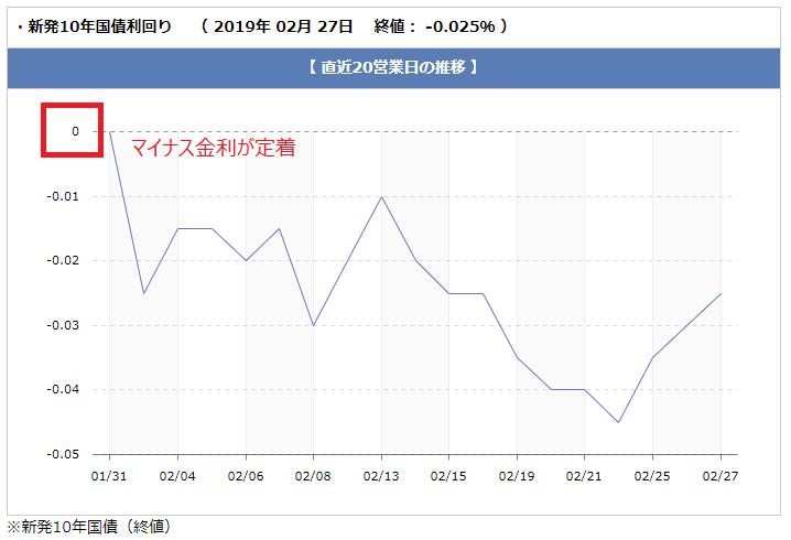 長期金利の金利推移(2019年2月27日時点)