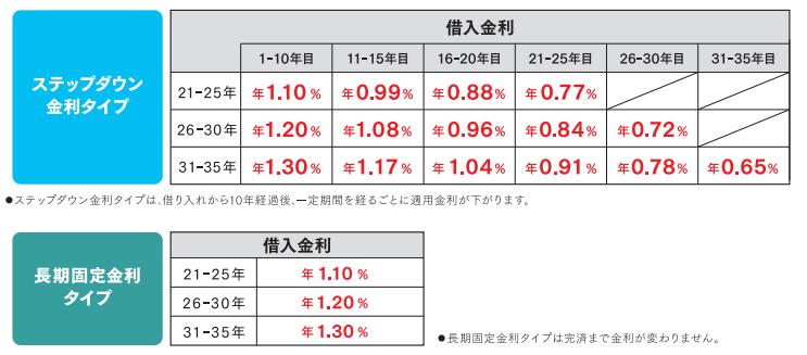 新生銀行のステップダウン金利(2019年7月)