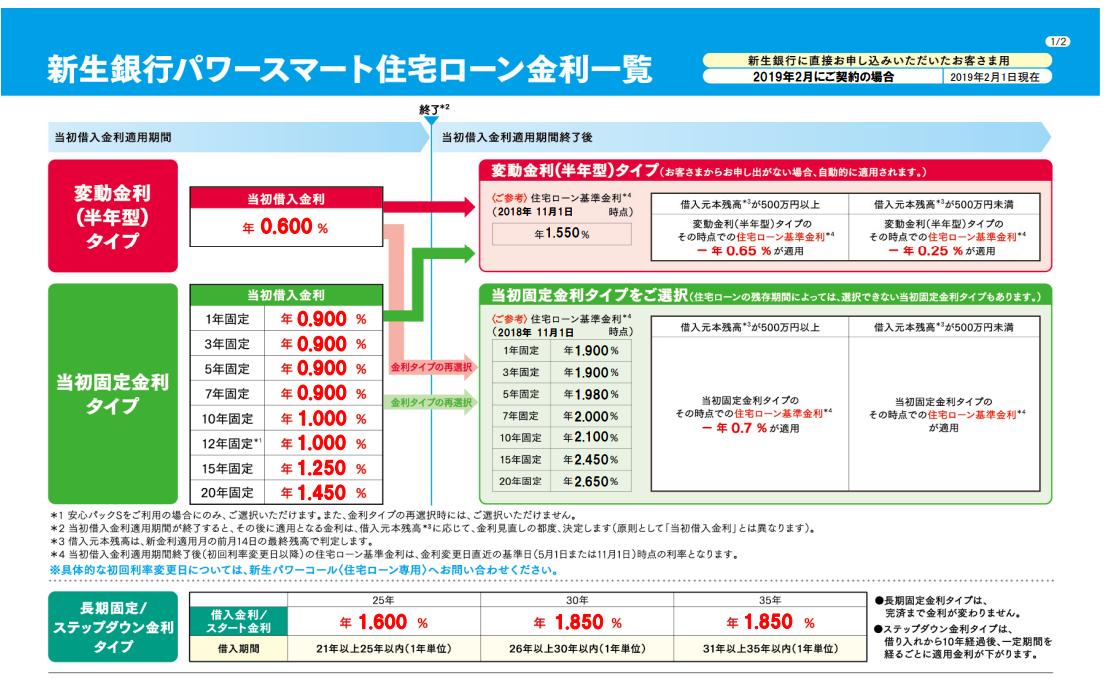 新生銀行の2019年2月の住宅ローン金利